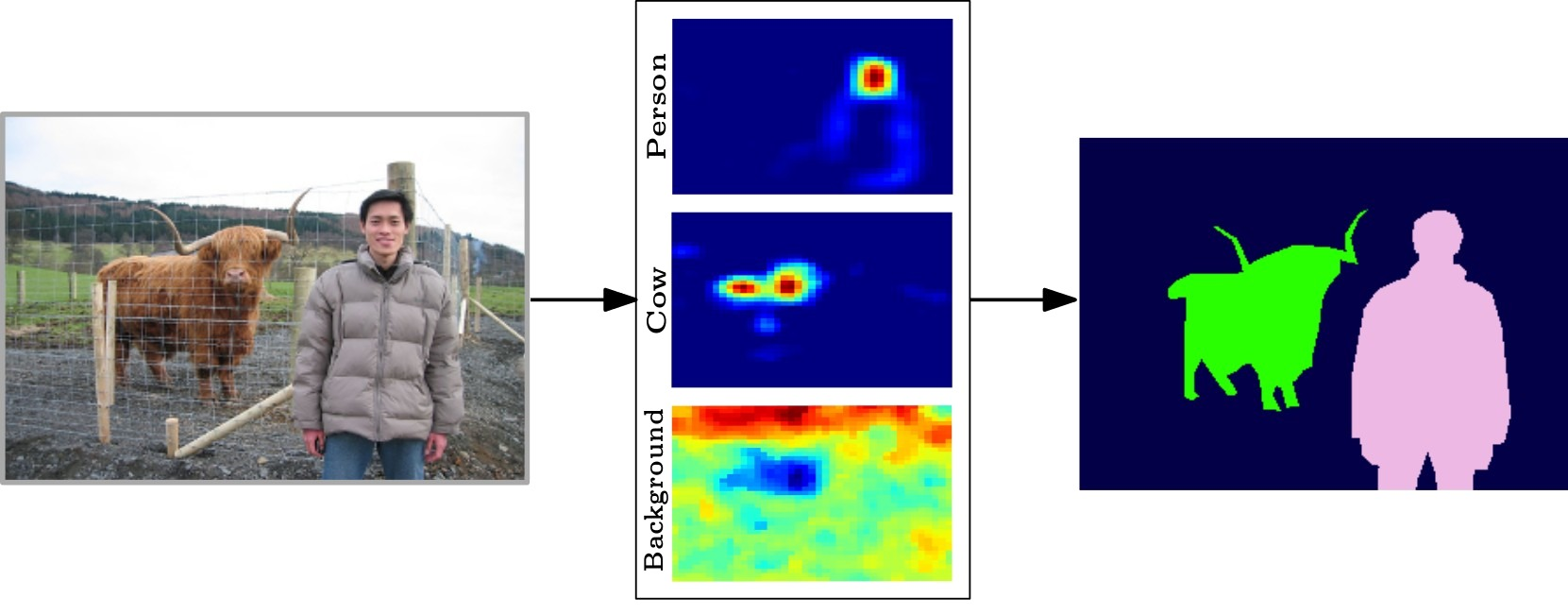 Seed, Expand and Constrain: Three Principles for Weakly-supervised Image Segmentation