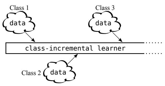 iCaRL: Incremental Classifier and Representation Learning